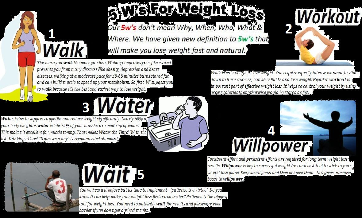 5w's of Weight Loss